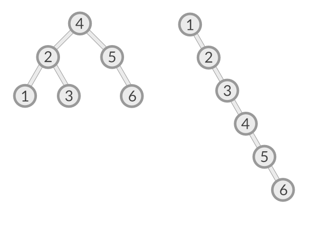 balanced and imbalanced binary search tree