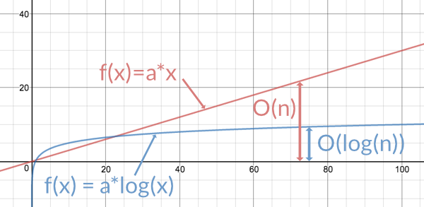 Logarithmic function versus linear function