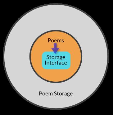 Poem storage interface