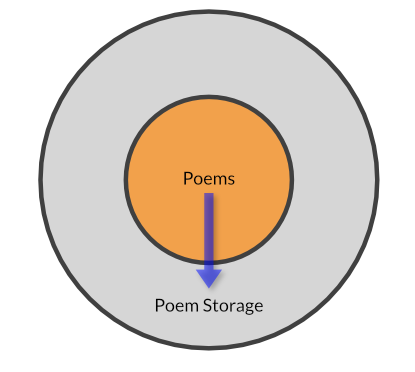 A two-layer poem architecture