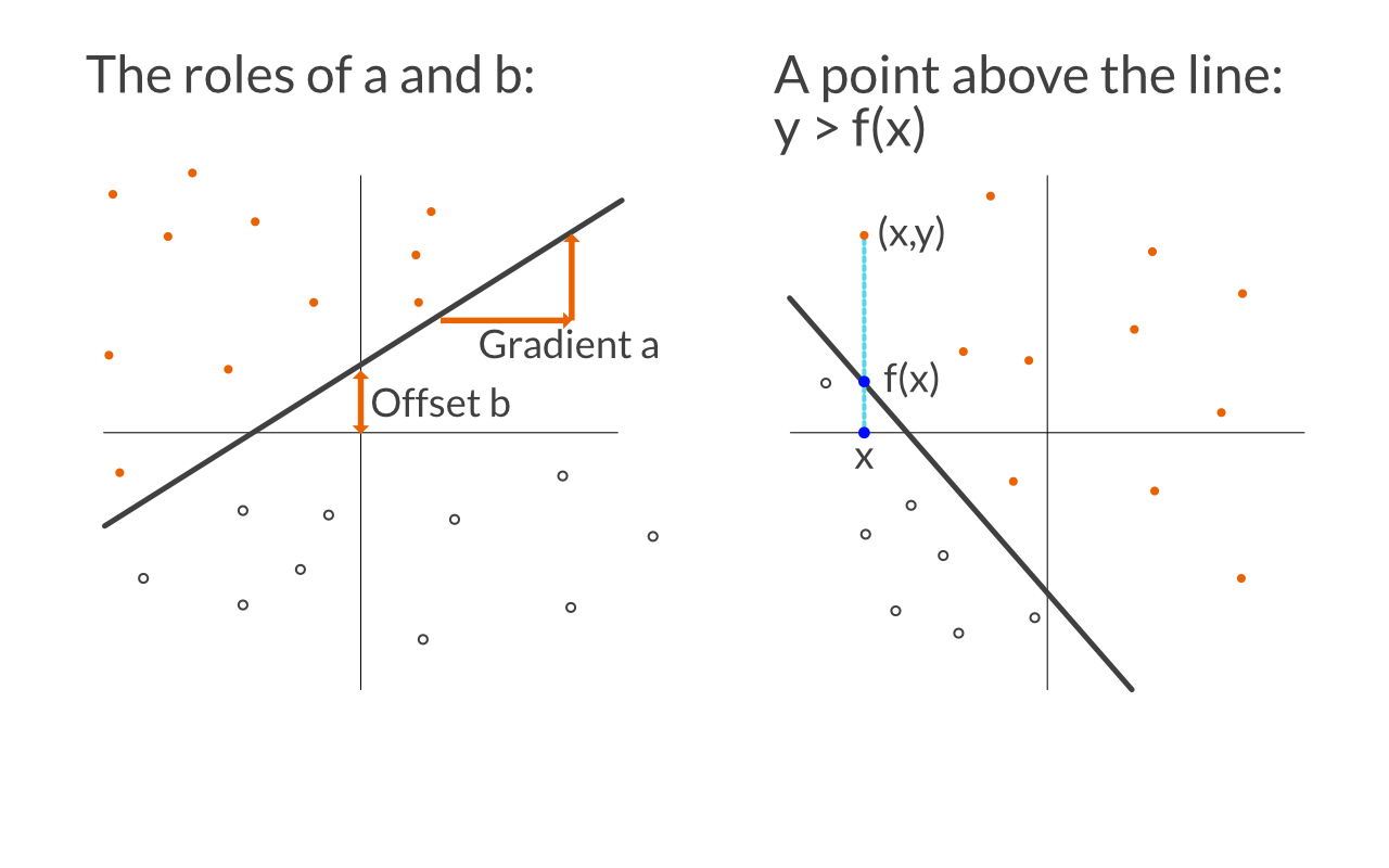 Breshman Line Drawing Algorithm Example : Perceptrons the most basic form of a neural network