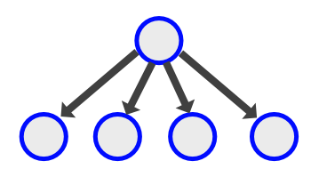 PubSub topology